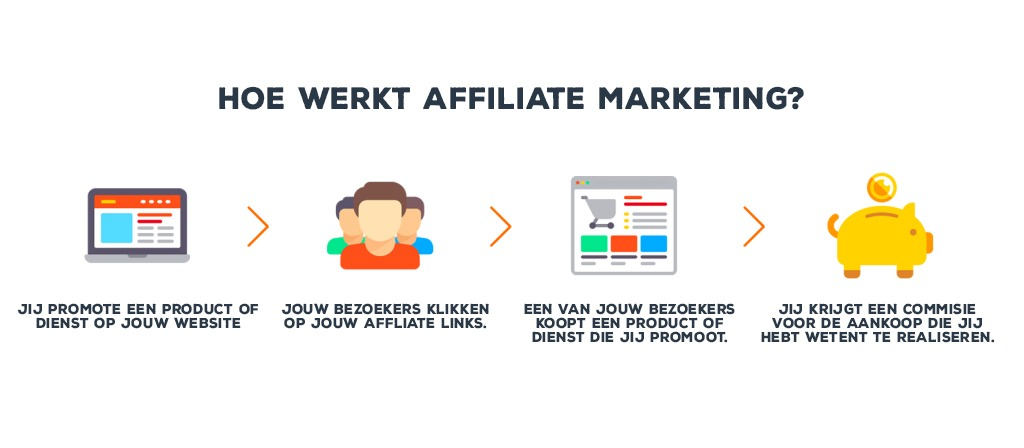 Voordelen van affiliate marketing
